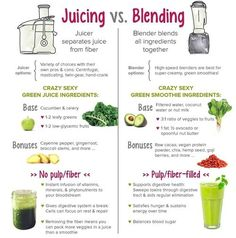 Juicing vs Blending Graphic - What is the Difference?