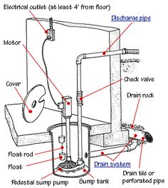 How a sump pump works, with parts diagram and information on submersible and pedestal sump pumps.