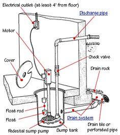 20 best sump pump images basement ideas sump pump drainage rh pinterest com