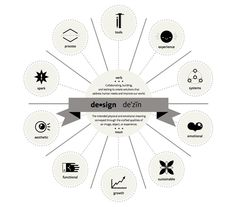 """""""Elements of Design: Ten essentials of good design,"""" in rather simple, but not simplistic terms, simultaneously looks at design as a verb and as a noun. Excerpted from """"Imagine, Design, Create: How Designers, Architects, & Engineers are Changing Our World, a book published last year by Autodesk."""