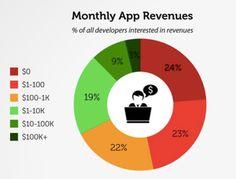 Monatliche Einnahmen von App Developern