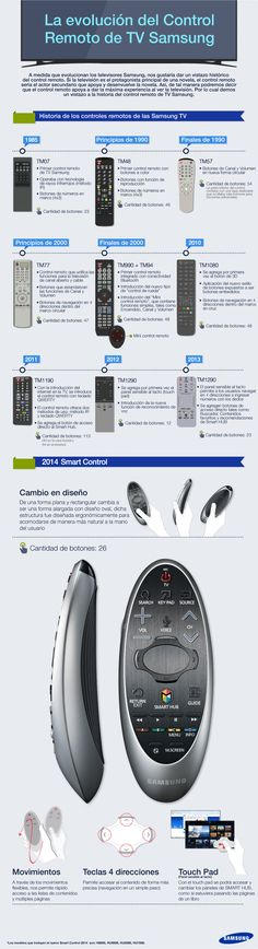 Evolución: Eso que ha pasado con tu control remoto desde 1985. Mira el nuevo diseño. Un día vamos a controlar devices con la mente