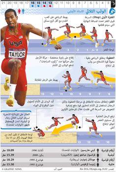 August 2016 - August 2016 - The 2016 Summer Olympic Games take place in Rio de Janeiro. Long Jump, High Jump, Ea Sports, Sports Art, Rio Olympics 2016, Summer Olympics, Track Drill, Valencia, Triple Jump