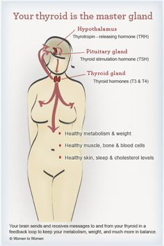Having hypothyroidism has shown me just how important the thyroid truly is!!