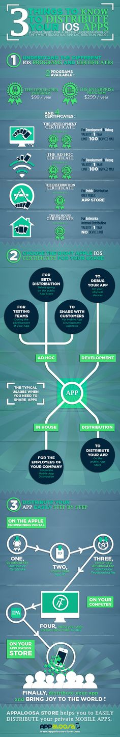 t things to know to distribute your IOS APPS #infographic