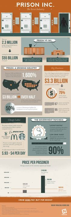 Prison Inc: The Secret Industry.  This infographic illustrates shocking facts about America's prison industry, and how much it's costing taxpayers.
