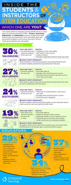 Inside the Students and Instructors of STEM Education Infographic - http://elearninginfographics.com/inside-students-instructors-stem-education-infographic/