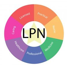 The Lpn Takes Care Of The Things That Need To Be Obtained From A