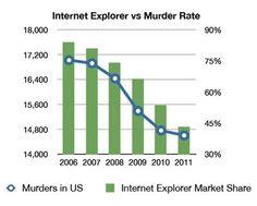 Correlación entre el número de asesinatos y el uso de Internet Explorer