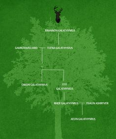 Galathynius family tree.