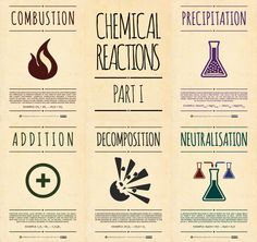 chemical reaction posters--site has lots of great infographic style chemistry posters to download and print