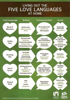 Quick reference guide to loving the one you love....according to their desired love languages. Print it, frame it in your boudoir!