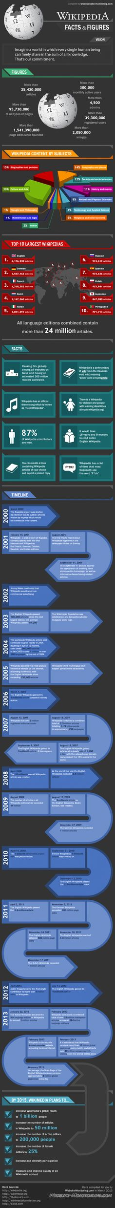 This is gigantic infographic about Wikipedia, the oft forgotten giant of the social/UGC/crowdsourced (pick one) internet.