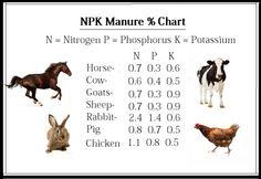 N-P-K Manure Chart