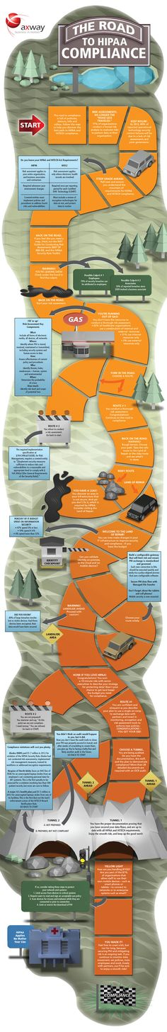 Infographic - The Road to HIPAA Compliance