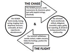 pursuer distancer cycle