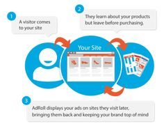 Re-target Bounced Visitors with ReMarketing Ads and Increase Your Business ROI