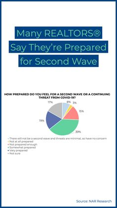 "Nineteen percent of REALTORS® say they're ""very prepared"" for a second wave of COVID-19 cases, and 39% say they're ""somewhat prepared,"" according to the National Association of REALTORS®' Market Recovery Survey. National Association, Business Centre, Personal Space, Do You Feel, Open House, Recovery, Waves, Magazine, How To Plan"