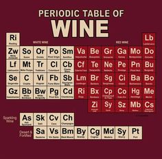 Periodic table of wine. Great for those who are not familiar with the different varietals. It's a sweet to dry layout. Love it!