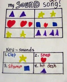 Sound Song A great way for students to begin composing their own music - Compose with icons - Students will be thrilled to hear their piece performed by the whole class. Sound Song, Sound Music, Music Lesson Plans, Music Sub Plans, Music Worksheets, Music And Movement, Music School, Primary Music, Teaching Music