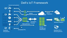 What Dell Has Learned About the Internet of Things | Automation World
