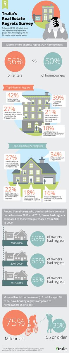 From Trulia's Housing Regrets Survey: http://trends.truliablog.com/2013/04/trulia-real-estate-regrets-survey/