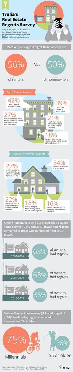 From Trulia's Housing Regrets Survey: http://trends.truliablog.com/2013/04/trulia-real-estate-regrets-survey/