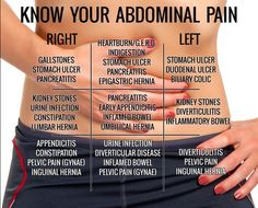 Abdominal Pain and what it means
