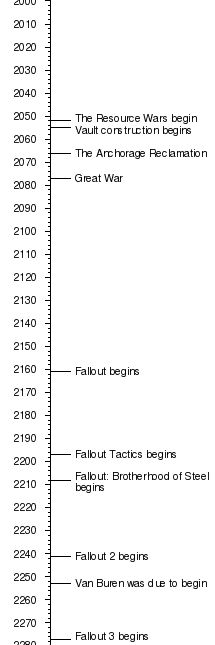 Timeline - The Fallout wiki - Fallout: New Vegas and more