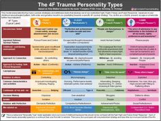 """The Trauma Personality Types - Based on Pete Walker's Model - As described in the book """"COMPLEX PTSD: From Surviving to Thriving""""… Mental And Emotional Health, Emotional Pain, Emotional Intelligence, Trauma Therapy, Therapy Tools, Therapy Ideas, Occupational Therapy, Complex Ptsd, Social Work"""