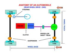 A typical 3 phase induction motor eee ece electrical for Garage nael auto