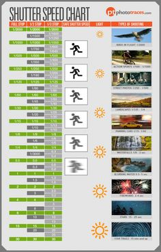 There are plenty of cheap and fancy cameras on the market. Not everybody knows how to use their current camera to its fullest capabilities though. This infographic from Photo Traces serves as a shutter speed cheat sheet for photographers: