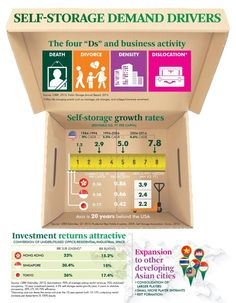 AsiaPacificMajorReport_SelfStorage_infographics[1][1] copy