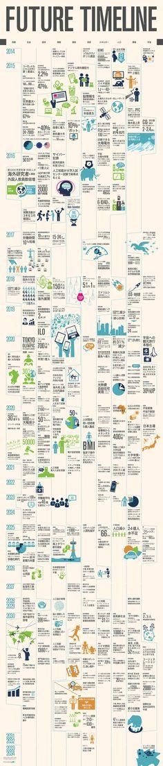 2014年から2034年までの未来予測年表
