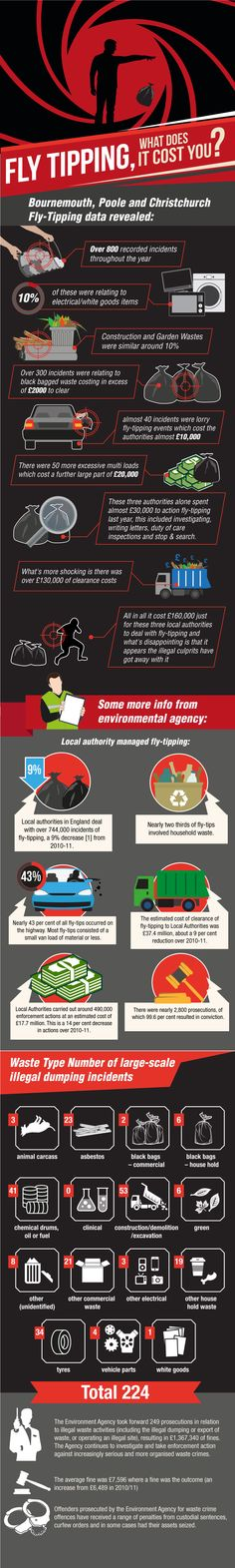 #infographics #flytipping #bournemouth #poole #christchurch #dorset