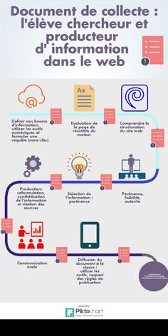 Collection document: student researcher and producer of information about . Competitive Intelligence, Business Intelligence, Recherche Internet, Right To Education, Education Information, Media Literacy, Free Infographic, Le Web, Branding