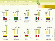 El salario de maestros en Colombia solo es más alto que en México y Bolivia