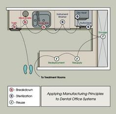 Sterilization work flow design by Dental Office Design