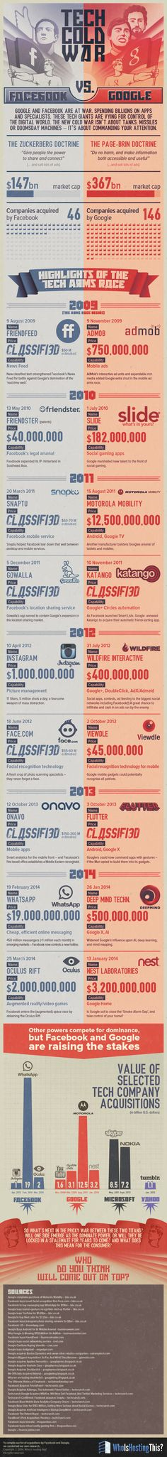 Tech Cold War: Facebook vs. Google:  Giant tech mavericks Facebook and Google are at war. They are ferociously vying for YOUR attention! Their weapons of ensnarement are apps, social media platforms, gadgets, and ads. While they both spend billions on innovations and top-notch talent, their strategies for rising to the top are different. This infographic delves into the timeline of Facebook and Google's battle for digital domination.