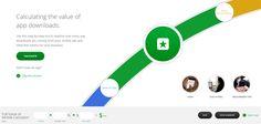 Google Helps Measure Mobile ROI - full value of mobile