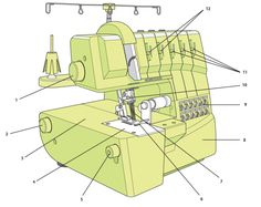 How to use an overlocker (info about serger anatomy and threading) ...