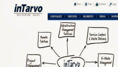 intarvo.com Intarvo Technologies recruitment BPO for freshers in Noida march 2014
