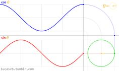 The sine and cosine functions for the circle, as every student should see them.