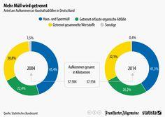 Infografik: Mehr Müll wird getrennt | Statista