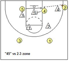 zone offense play 45 and 54