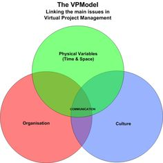 virtual project