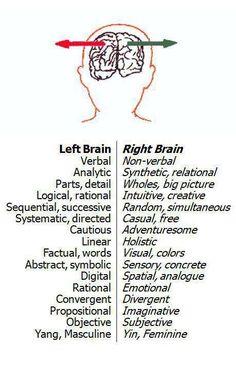 left brain right brain. Thank God I'm right brain dominant!