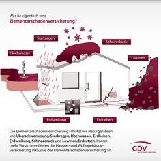 Was ist eigentlich eine #Elemenarschadenversicherung?