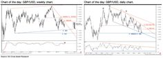 H&S Pattern Formation In GBP/USD & EUR/USD – SocGen Having formed a bearish engulfing last week, GBP/USD shows signs of