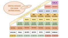Dieta Dukan Escada Nutricional - Fase 1